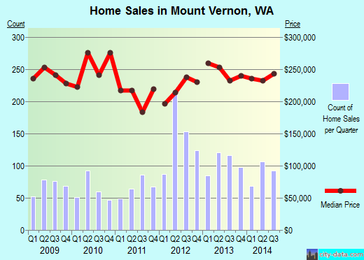 Mount Vernon,WA real estate house value index trend
