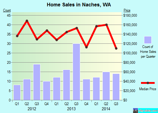 Naches,WA real estate house value index trend