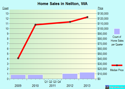 Neilton,WA real estate house value index trend