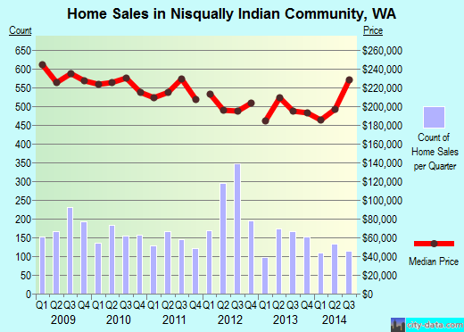 Nisqually Indian Community,WA real estate house value index trend