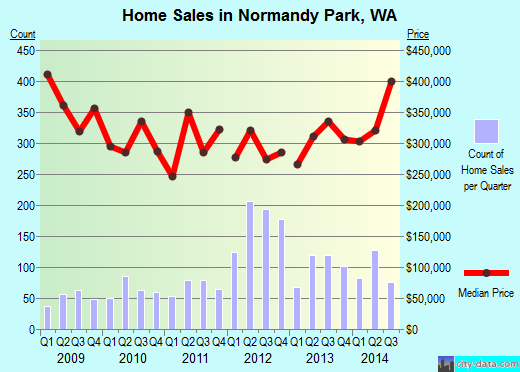 Normandy Park,WA real estate house value index trend
