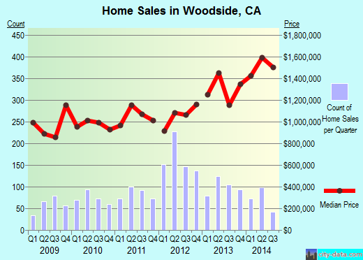 Woodside,CA real estate house value index trend