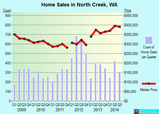 North Creek,WA real estate house value index trend