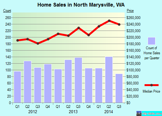 North Marysville,WA index of house prices