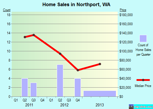 Northport,WA real estate house value index trend