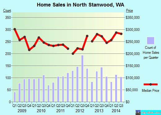 North Stanwood,WA real estate house value index trend