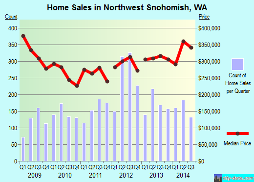 Northwest Snohomish,WA real estate house value index trend