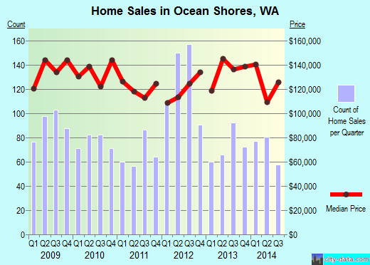 Ocean Shores,WA index of house prices