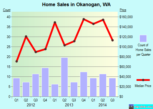 Okanogan,WA real estate house value index trend