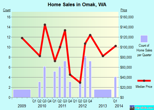 Omak,WA real estate house value index trend