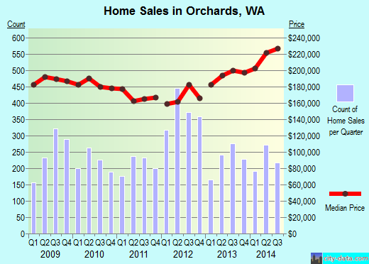 Orchards,WA real estate house value index trend