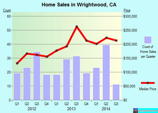 Wrightwood,CA real estate house value index trend