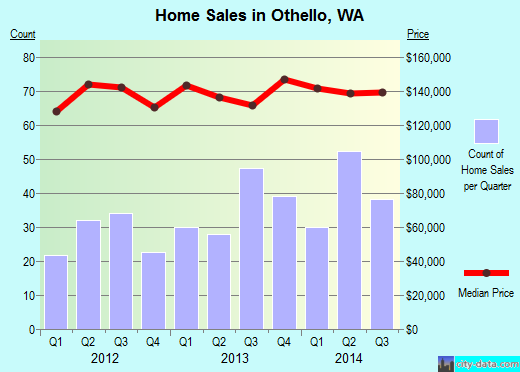Othello,WA real estate house value index trend