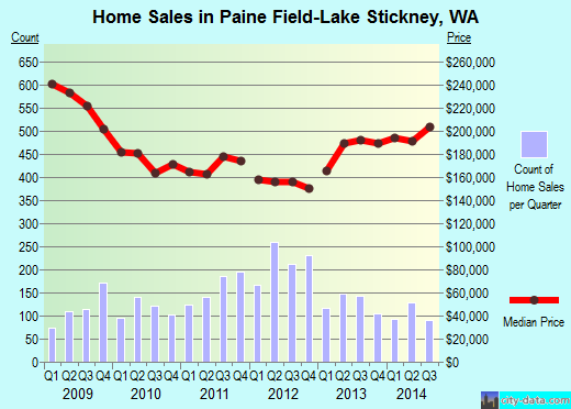 Paine Field-Lake Stickney,WA real estate house value index trend