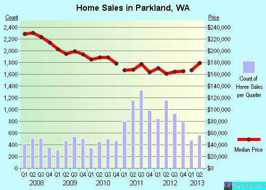 Parkland,WA real estate house value index trend