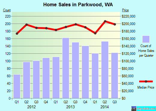 Parkwood,WA real estate house value index trend
