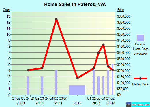 Pateros,WA real estate house value index trend