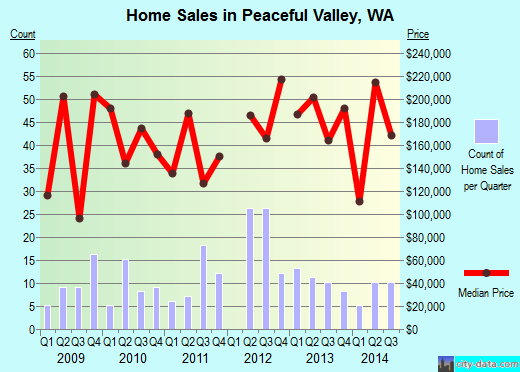 Peaceful Valley,WA real estate house value index trend