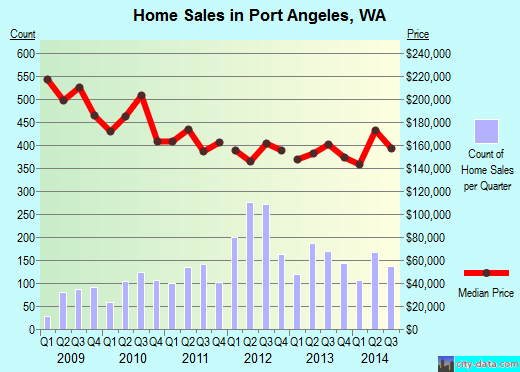 Port Angeles,WA real estate house value index trend