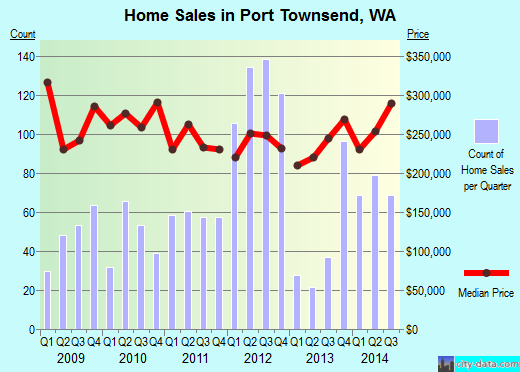 Port Townsend,WA real estate house value index trend