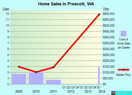 Prescott,WA real estate house value index trend