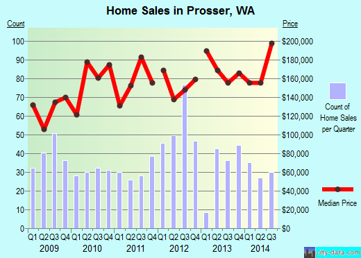 Prosser,WA real estate house value index trend