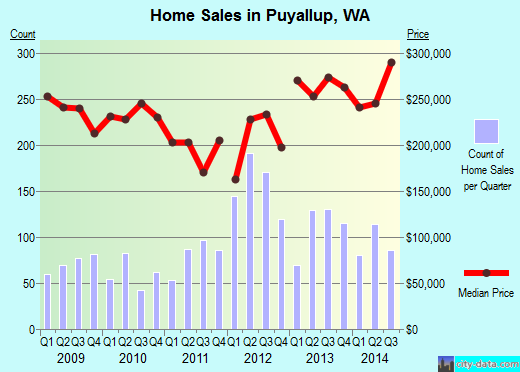 Puyallup,WA real estate house value index trend