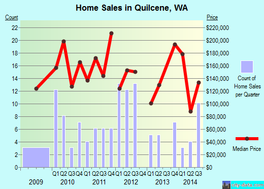Quilcene,WA real estate house value index trend