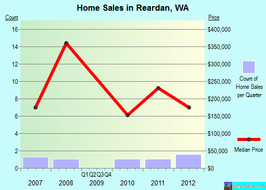 Reardan,WA real estate house value index trend