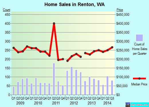 Renton,WA real estate house value index trend