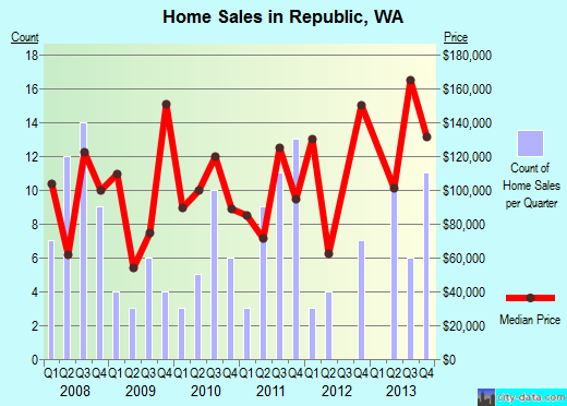 Republic,WA real estate house value index trend