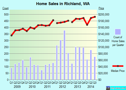 Richland,WA real estate house value index trend