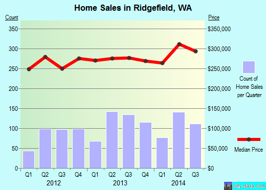 Ridgefield,WA real estate house value index trend