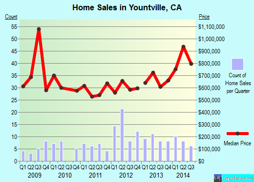 YountvilleCA Real Estate House Value Index Trend
