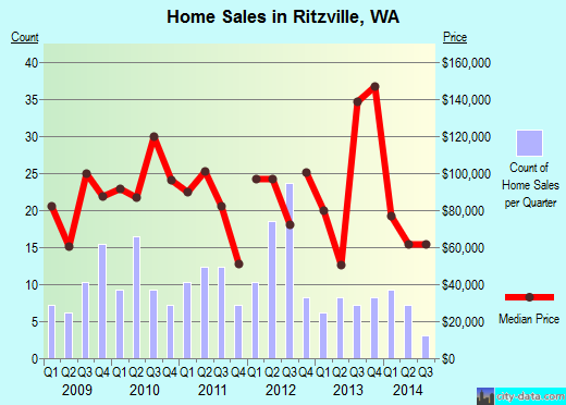 Ritzville,WA real estate house value index trend