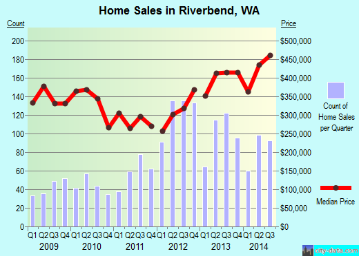 Riverbend,WA real estate house value index trend