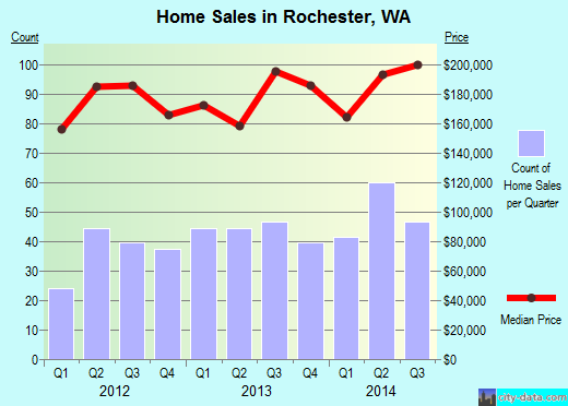 Rochester,WA real estate house value index trend