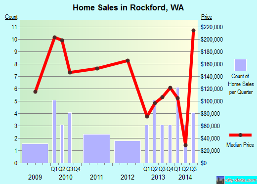 Rockford, WA index of house prices