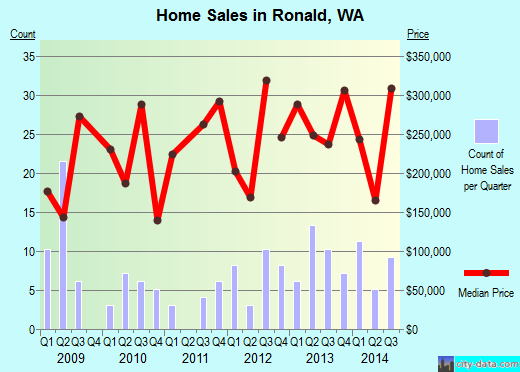 Ronald,WA real estate house value index trend