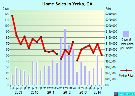Yreka,CA real estate house value index trend
