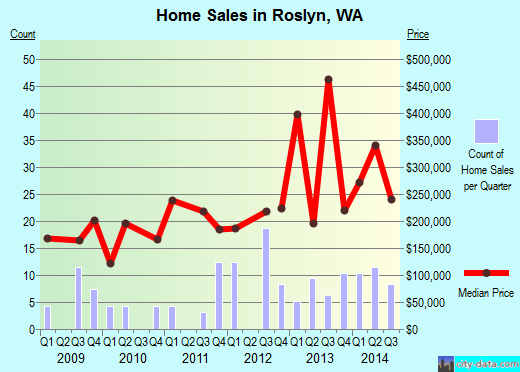 Roslyn,WA real estate house value index trend
