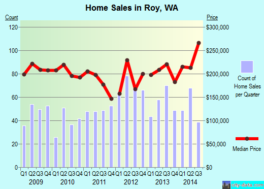 Roy,WA real estate house value index trend