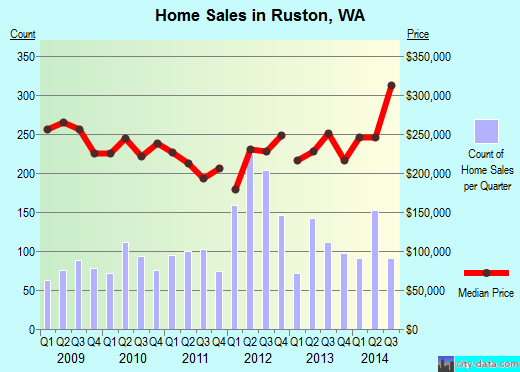 Ruston,WA real estate house value index trend