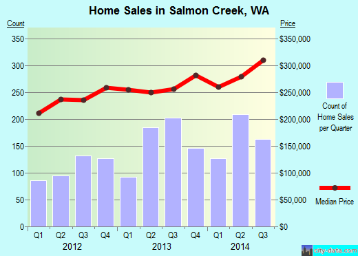 Salmon Creek,WA real estate house value index trend