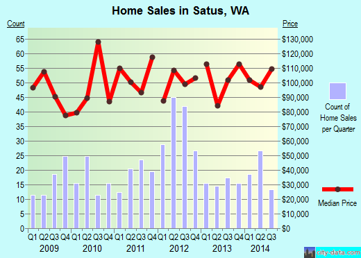 Satus,WA real estate house value index trend