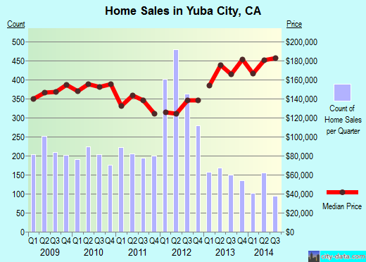 Yuba City,CA real estate house value index trend