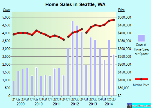 Seattle,WA real estate house value index trend
