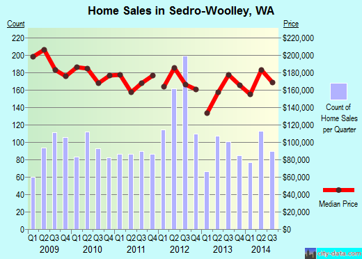Sedro-Woolley,WA real estate house value index trend