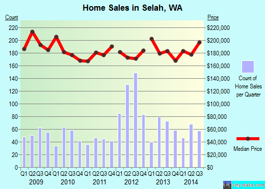 Selah,WA real estate house value index trend