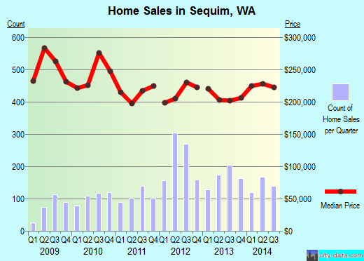 Sequim,WA real estate house value index trend